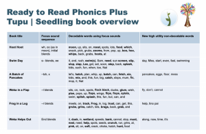 Ready to Read Phonics Plus Tupu | Seedling book overview.