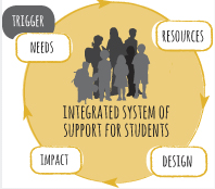 System of support diagram.