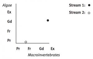 Scatter diagram showing relationships between aspects of streams scatter diagram showing relationships between aspects of streams health ccuart Gallery