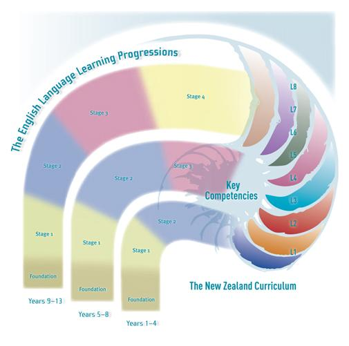 The English Language Learning Progressions nautilus diagram.