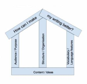 The writing whare diagram