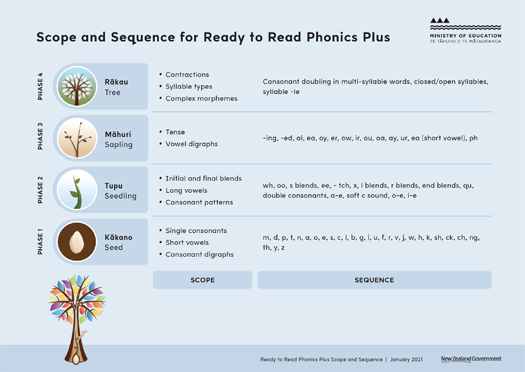 Scope and Sequence for Ready to Read Phonics Plus.