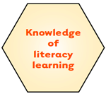 Knowledge of literacy learning.